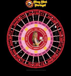 Feng shui anual 2021