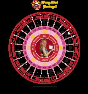 Feng Shui anual 2022