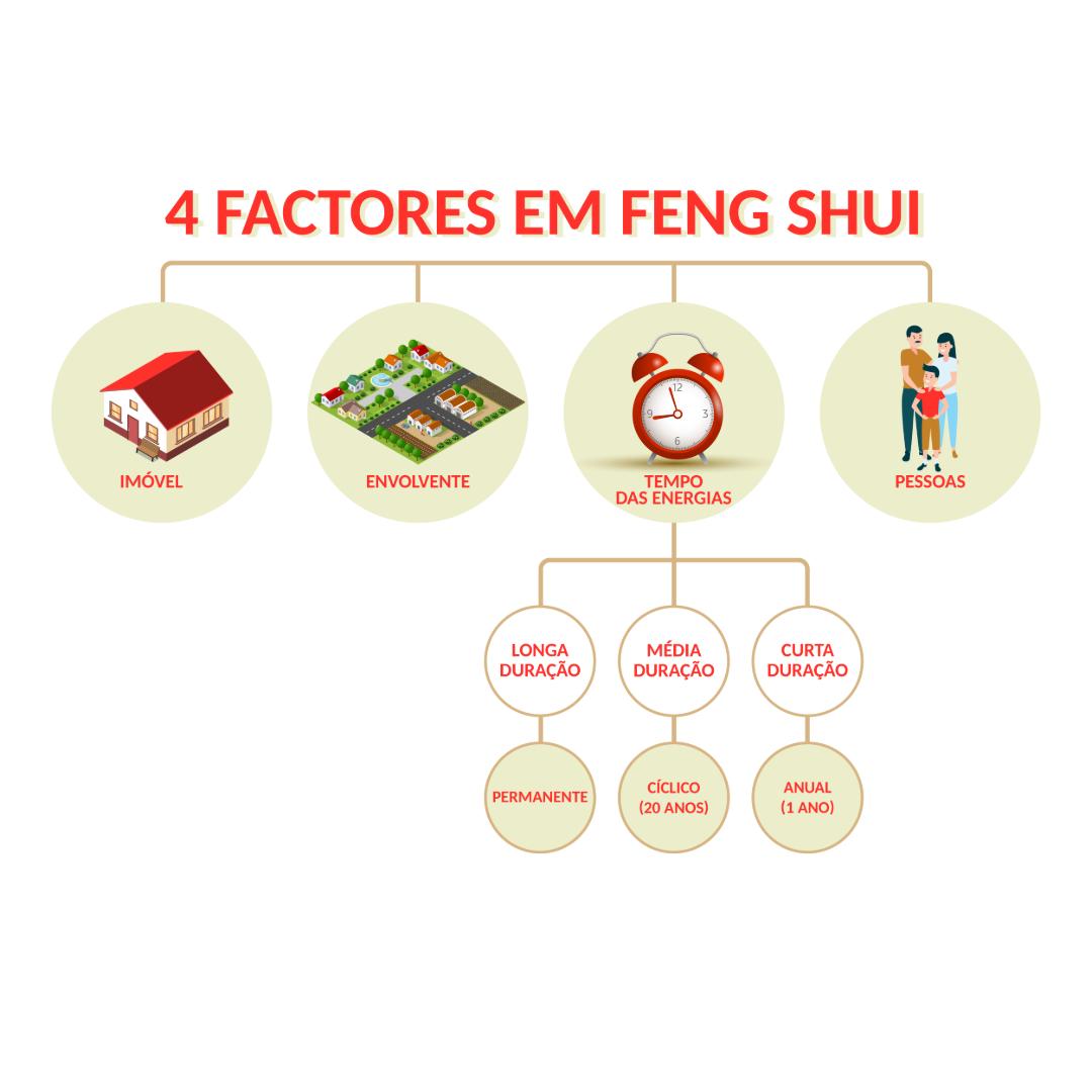 feng-shui-portugal-tradicional